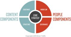 #Content #Strategy