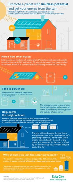 Wondering how sunshine becomes electricity? Here's an overview of the process and equipment that can help you generate your own clean, more affordable energy. Renewable Energy, Solar Energy, How Solar Power Works, Solar City, Sustainable City, Creating Positive Energy, Dc Travel, Climate Action, Air Pollution