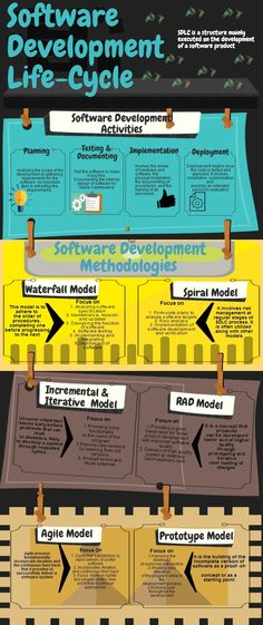 The software development #lifecycle has things to keep in mind when working on a…