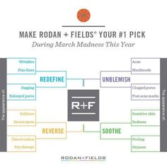 MARCH MADNESS!!! Have you been thinking about trying Rodan and Fields? NOW is the time! Sign up as a NEW Preferred Customer by 9:00 p.m. on March 31st and I will pay your enrollment fee! As a Preferred Customer YOU get 10% off products, YOU get free shipping on all orders over $80, and I will pay your enrollment fee! This is not an offer I will make very often. With our 60-day money-back, empty bottle guarantee you have NOTHING TO LOSE!