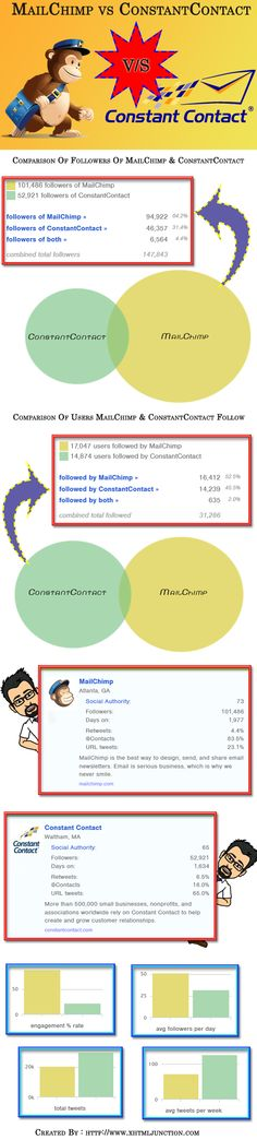 This rivalry between the two tools is even visible in the twitter accounts of both tools. And it is no surprise that #MailChimp appears to be leading the popularity race, but not by a huge margin. Check out the #infographic below to find out the difference between the popularity of the two most used email #marketing and Newsletter tools, Mail Chimp and Constant Contact.