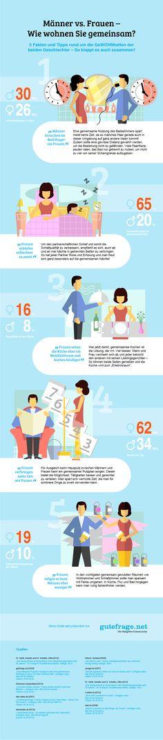 """""""Männer vs.Frauen"""" - Wie wohnen sie gemeinsam?: http://www.gutefrage.net/downloads/ratgeber/infografik-wohnen-maenner-frauen.png"""