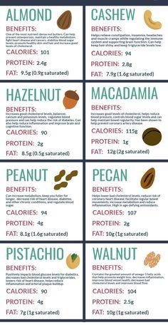 Alternatives to Peanut Butter Peanut Butter Benefits, Peanut Butter Nutrition Facts, Nuts Nutrition Facts, Healthy Tips, Healthy Choices, Peanut Butter Alternatives, Natural Health Remedies, Health And Nutrition, Vegetarian