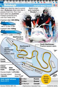 February 9-25, 2018 -- Bobsleigh is one of 24 sporting competitions of the 2018 Winter Olympic Games in Pyeongchang 2018, South Korea. Along with Luge and Skeleton, the Bobsleigh competition will take place at the Alpensia Sliding Centre.