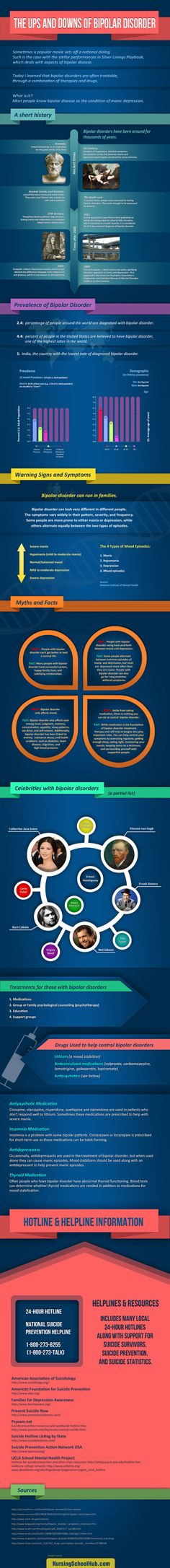 The ups and downs of bipolar disorder #infographic