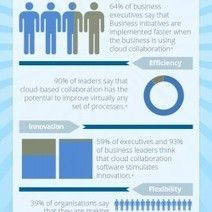 #Cloud Collaboration Software in Today's #Business Environment [Infographic]