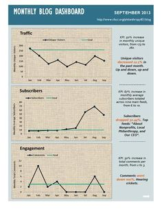 Community Foundation Santa Cruz County: Blog Dashboard - Feb. to Sept. 2013