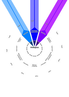 Analogous: When the colours are closely clustered together on the colour wheel.