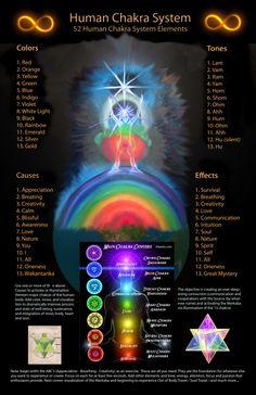 biểu đồ hệ thống Chakra con người (một phần)