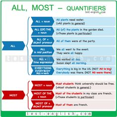 #quantifiers English Exam, English Fun, English Class, English Lessons, Learn English, Grammar Chart, Tenses Grammar, Grammar Practice, Nouns And Pronouns