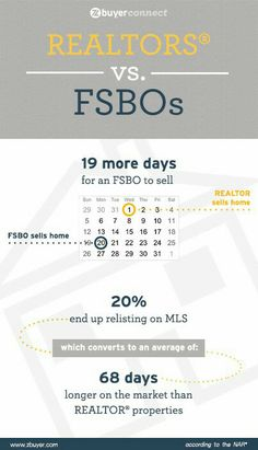 Realtors vs FSBOs