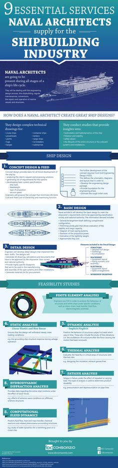 Naval Architects services for shipbuilding
