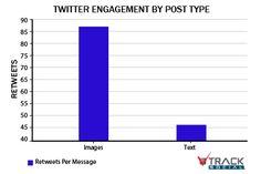 The 10 Keys To Optimizing Twitter Engagement