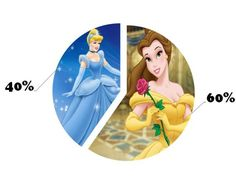 I got: You are 40% Cinderella and 60% Belle! The Test To Define Your Disney Personality