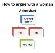 flowchart.......  yepp, i'm right...