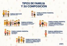 Las 11 Mejores Imágenes De Tipos De Familia Familia