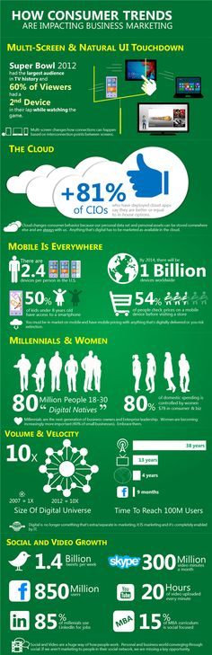How Are Consumer Trends Impacting Business Marketing? #infographic