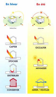 Une démarche bioclimatique se développe sur trois axes : capter la chaleur, la stocker/diffuser et la conserver