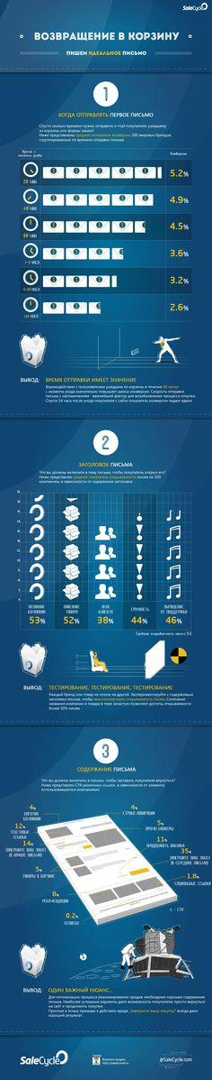 Инфографика: Возвращение покупателя в корзину #Smm smm2you.wordpress.com