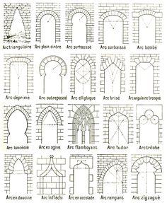 Les formes d'arc d'après le Larousse 1922