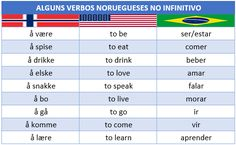 verbos noruegueses no infinitivo