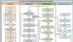 Standard Operating Procedure   Venkadesh Narayanan   Pulse   LinkedIn