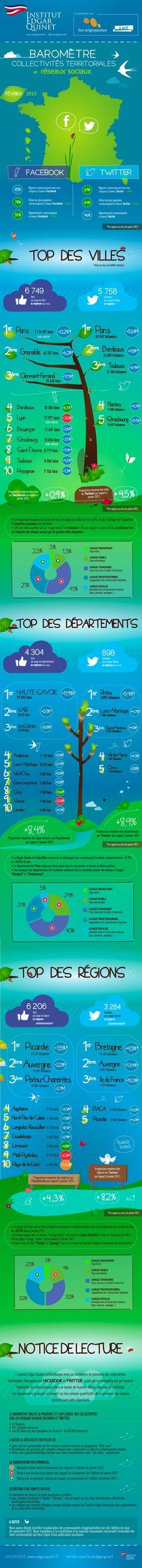 Régions- villes- départements français sur les réseaux sociaux - février 2013 #France