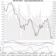 ThreeMonthsTechnicalAnalysis Technical Chart for S P CNX NIFTY