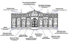 What is an iconostasis?