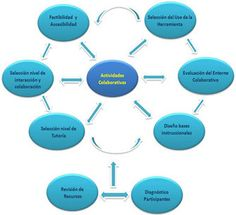 Modelo para el Diseño de Actividades Colaborativas Mediante la Utilización de Herramientas Web 2.0 | Noticias - Tecnologías para la Formación