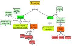 Artículo en EDUTEKA sobre el uso educativo de los Blogs escrito por Juan Carlos López
