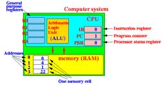 Structure of a CPU