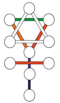 Tree of Life Heaven and Earth symbols