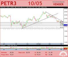 PETROBRAS - PETR3 - 10/05/2012