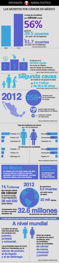Las muertes por cáncer en México