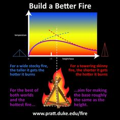 The Shape of a Perfect Fire -- in case you need this for camping!