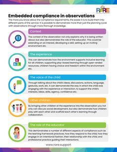 Free resources – RARE Early Childhood Support Services Aussie Childcare Network, Planning Cycle, Play Based Learning, Self Assessment, The More You Know, Early Childhood Education, Classroom Management, Knowledge, Teaching