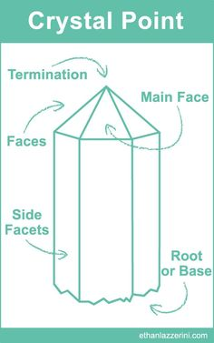 Crystal Point Chart: Learn more about crystal formations and their healing properties