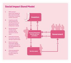 Knowledge Box | Centre for Social Impact Bonds