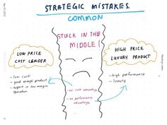 Common Strategic Mistakes for a Business