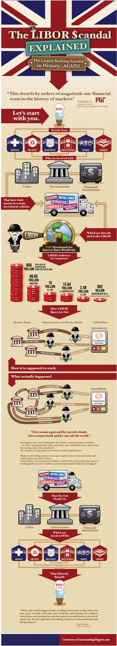 The Largest Banking Scandal in History: The Libor Scandal Explained | AT2W