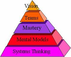 Senge on Systems Thinking Learning Organization Learning Organization, Organizing, Philosophy Of Mind, Cognitive Psychology, Systems Thinking, Bait And Switch, Design Theory, Neuroscience, Design Thinking