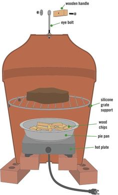 Clay-Pot Smoker, cheap and easy!