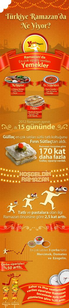 Türkiye Ramazan'da Ne Yedi [infografik]