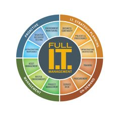 ://dtechconsulting.com/   D-Tech Consulting is a Leading Managed IT Consulting and Support Company in Toronto for Medium Sized Businesses. Call Us Today for a Free Network Assessment