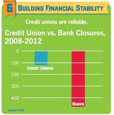 Credit Unions are sustainable & stable because they are owned by the people they serve. #CUdifference