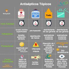 Tabla comparativa de los distintos antisépticos