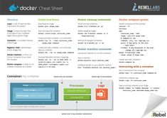 Docker cheat sheet by RebelLabs