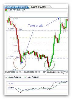 Fibonacci day trading strategies