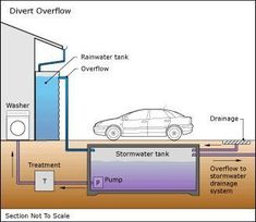 water storage: rainwater and stormwater tanks